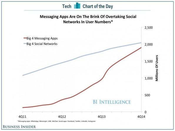 Messaging-Apps haben 2014 gegenüber Social Networks massiv aufgeholt. (Grafik: BI Intelligence)