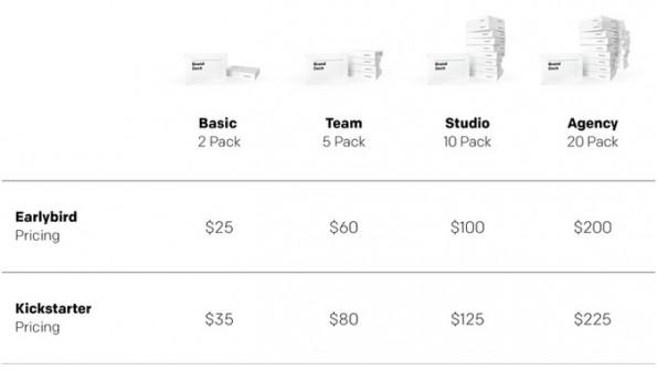 Brand Deck-Preistabelle: Vier Kategorien für große und kleine Teams. (Screenshot: Kickstarter)