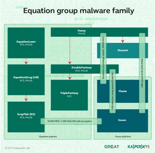 Übersicht über die verschiedenen Malware-Plattformen der Equation Group. (Grafik: Kaspersky)