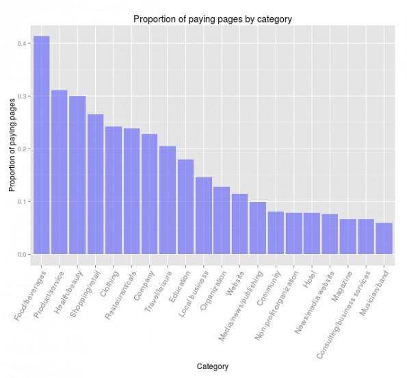 """Wer zahlt für Facebook-Reichweite? Vor allem Seiten aus der Kategorie """"Essen & Getränke"""". (Grafik: Wisemetrics)"""