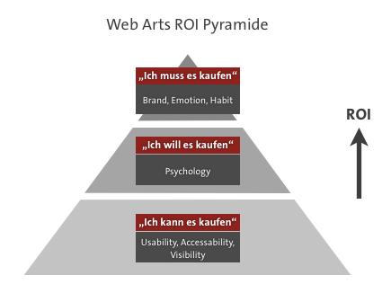 ROI_Pyramide 1