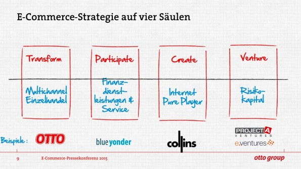 Unternehmensstrategie-Otto-Group-Gruppe-Strategie