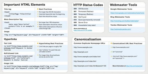 Webdesigner müssen zu einem gewissen Grad auch fit in SEO sein. (Foto: MOZ)