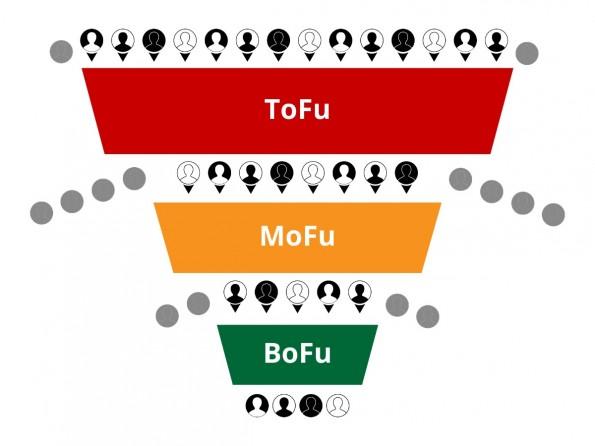 Je nachdem an welchem Punkt ihrer Reise sich eine Person befindet, lässt sie sich einem bestimmten Abschnitt des Trichters zuweisen. Dafür hat die Branche sogar ein paar lustige Fachbegriffe erfunden: ToFu, MoFu und BoFu. (Grafik: Saša Ebach)