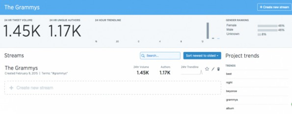 Analytics-Bereich von Twitters Curator-Tool. (Screenshot: TheNextWeb)