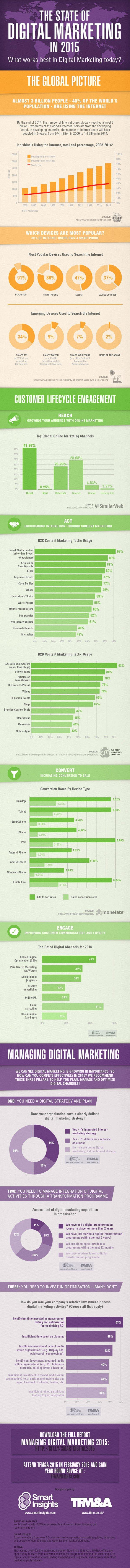 """Online-Marketing 2015: Alle wichtigen Daten im Überblick. (Grafik: <a href=""""http://www.smartinsights.com/"""">Smart Insights</a>)"""