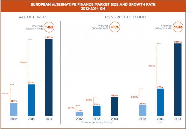 Alternativer Finanzmarkt in Europa wächst um 144 Prozent. Treiber ist Großbritannien. (Grafik: University of Cambridge)