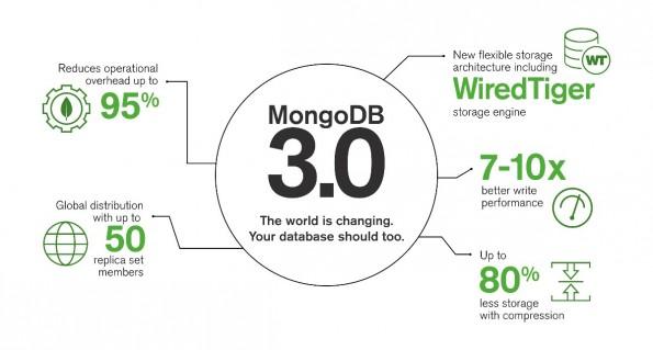 MongoDB 3.0: Vor allem die neue WiredTiger-Storage-Engine soll den Versionssprung rechtfertigen. (Grafik: MongoDB)