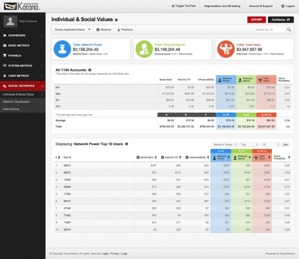 Ninja Metrics: Die Katana-Plattform soll euch dabei helfen, die Influencer unter euren Nutzern zu erkennen. (Screenshot: Ninja Metrics)