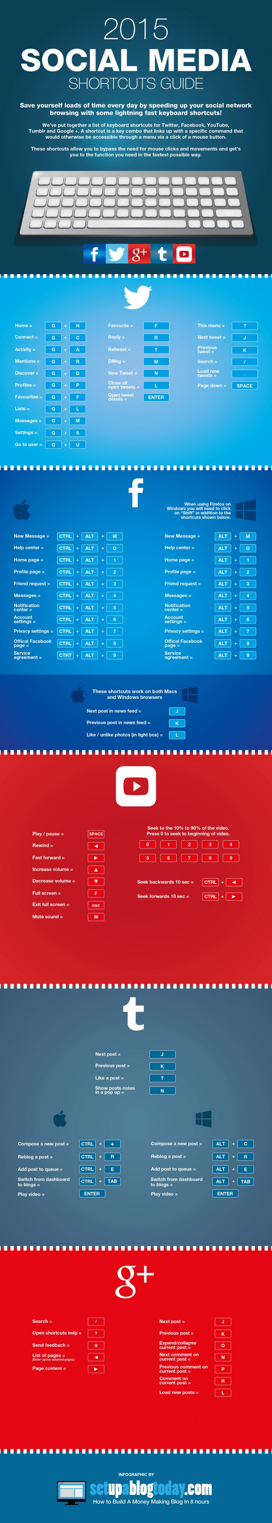 Social-Media-Shortcut-Guide: So bewegst du dich schneller durch Facebook und Co. (Infografik: Setupablogtoday.com)