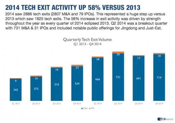 2014 gab es deutlich mehr Exits in der Tech-Branche als noch 2013. (Grafik: CB Insights)