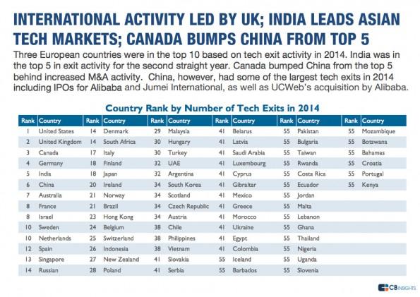 Exits: Deutschlands Tech-Branche belegte 2014 den vierten Platz. (Grafik: CB Insights)
