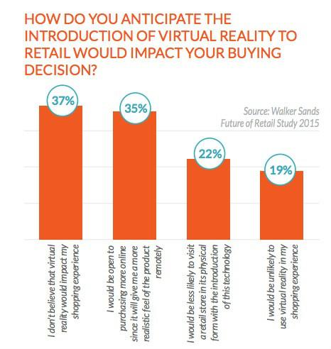 US-Verbraucher können sich Oculus Rift und Co. zum Shoppen vorstellen. (Grafik: Walker Sands)