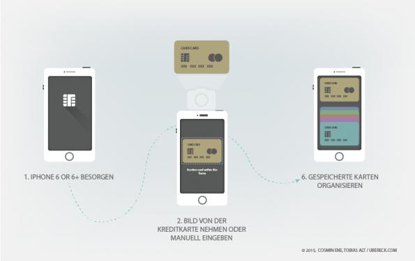 Die Registrierung bei Apple Pay aus Kundensicht. (Grafik: Cosmin Ene/ Tobias Alt / ubereck.com)
