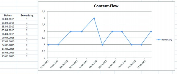 "Die Visualisierung des ""Content-Flows"". (Screenshot: Babak Zand)"