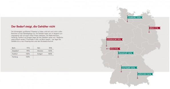 IT-Gehälter: In Berlin und Köln verdienen Fachkräfte am wenigsten. (Grafik: Robert Half)