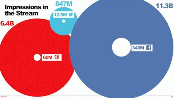 Ein Vergleich der Klicks und der Impressions von Buzzfeed auf den verschiedenen Plattformen. (Grafik: BuzzFeed)