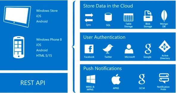 Der Azure App Service richtet sich an Entwickler von Web- und Mobile-Apps. (Grafik: Microsoft)