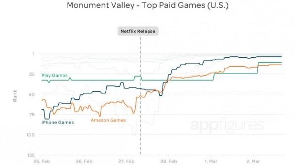 Der Verkauf von Monument Valley stieg nach dem Release von House of Cards stark an. (Grafik: Appfigures)