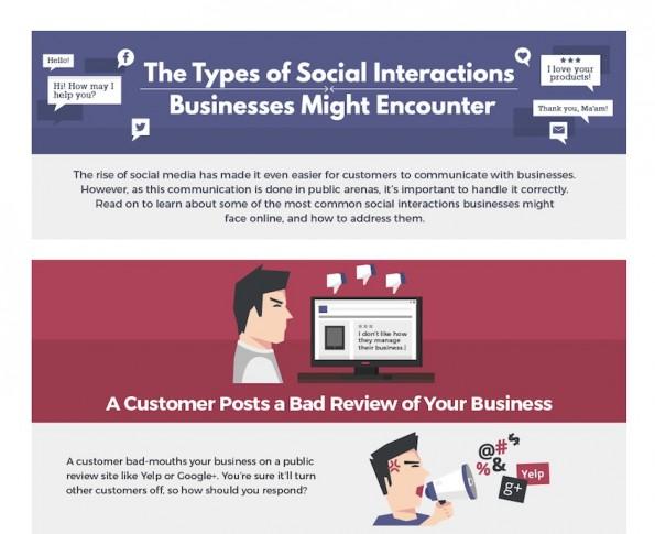 So reagiert ihr auf Beschwerden und Lob im Social-Web. (Grafik: Ohio University)