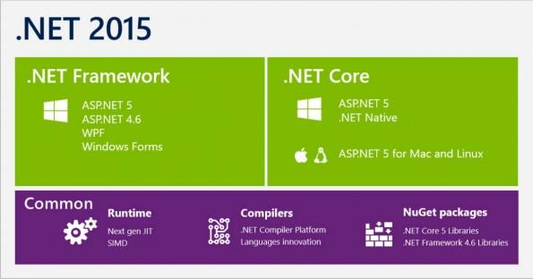 Microsoft launcht .NET Core für Linux und Mac OS X. (Grafik: Microsoft)