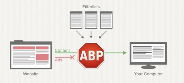 Adblock Plus stand bereits häufiger in der Kritik: Die Schöpfer der Software sollen angeblich gegen Bezahlung Ads am Adblocker vorbeischleusen. (Screenshot: adblockplus.org)