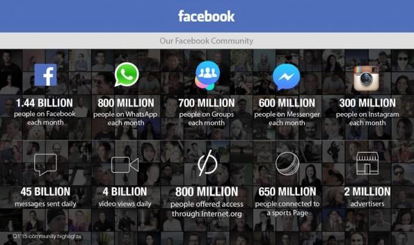 Neue Facebook-Nutzerzahlen für das Quartal 1 in 2015: 1,4 Milliarden Nutzer, 45 Mrd. Nachrichten täglich. (Grafik: Facebook)