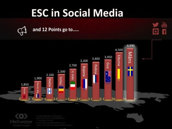 Social-Media-Analyse sieht Schweden beim ESC 2015 vorn. (Grafik: Meltwater)