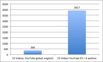 Die Abrufe spanischsprachiger Nutzer nach einer Optimierung. (Grafik: Viracom)