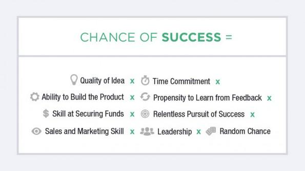 Diese Faktoren für den Erfolg eines Startups sind in den Gründer-Test von Clearer Thinking eingeflossen. (Screenshot: clearerthinking.org)