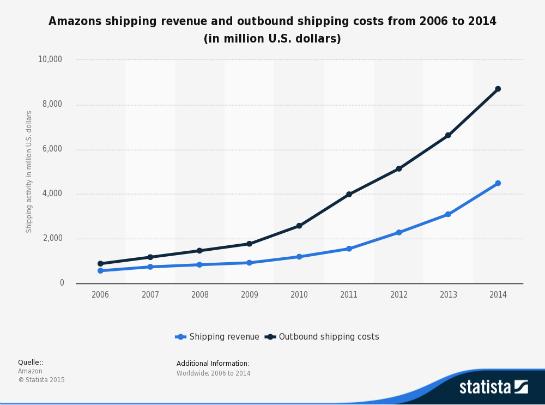Die Entwicklung der Versandkosten für Amazon. (Foto: Statista)