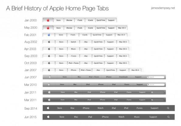 Apple-Tab