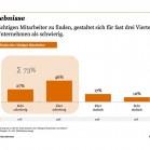 PwC_Studie_Startup-Recruiting_Probleme_Deutschland