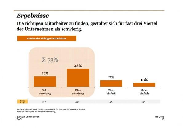 Beim Startup-Recruiting haben fast drei Viertel der deutschen Gründer Probleme. (Grafik: PricewaterhouseCoopers)