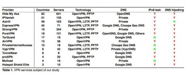 Ergebnis des Sicherheitschecks bei 14 bekannten VPN-Diensten. (Tabelle: QMUL)