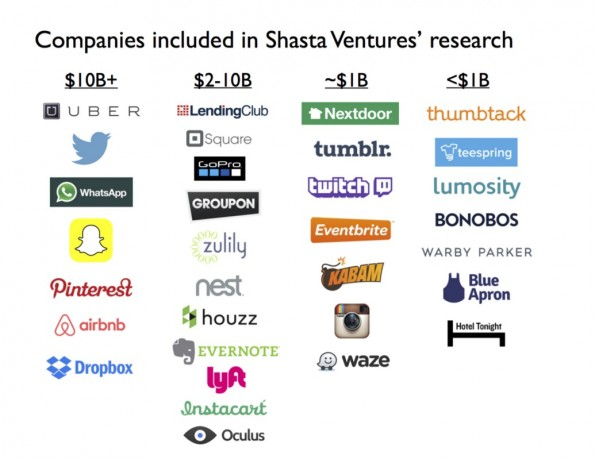 billion-dollar-companies1