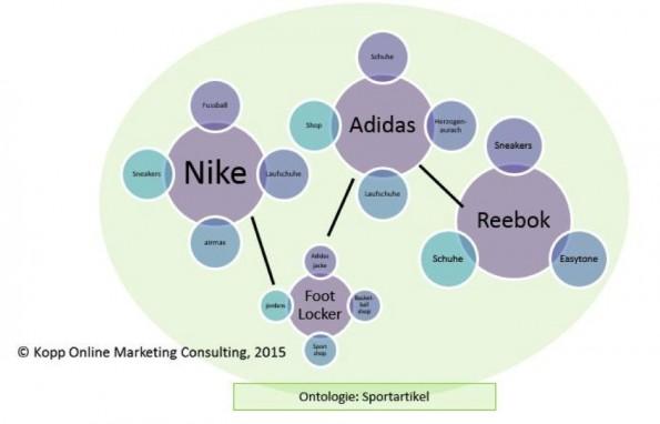 Beispiele für Begriffe, die den Sportartikel-Herstellern zugeordnet werden. (Grafik: Kopp Online Marketing Consulting)