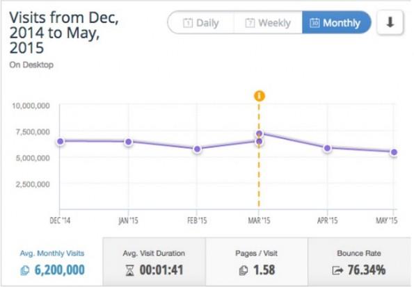 Laut Similar Web hält sich Heftig.co stabil um die sechs Millionen Visits im Monat. (Grafik: Similar Web)