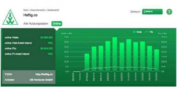 Seit September 2014 ist Heftig.co auch bei der IVW gelistet. Nach einem Hoch im November gehen die Zahlen (auf hohem Niveau) etwas zurück. (Grafik: IVW)