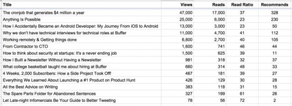 Die Liste mit den von Buffer veröffentlichten Artikeln veranschaulicht, dass nicht jeder Artikel gleich gut ankam. (Screenshot: medium.com)