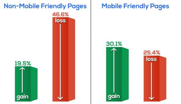 Google-Update: Erste Auswirkungen des Mobilegeddon auf nicht optimierte und optimierte Websites. (Grafik: Stone Temple Consulting)