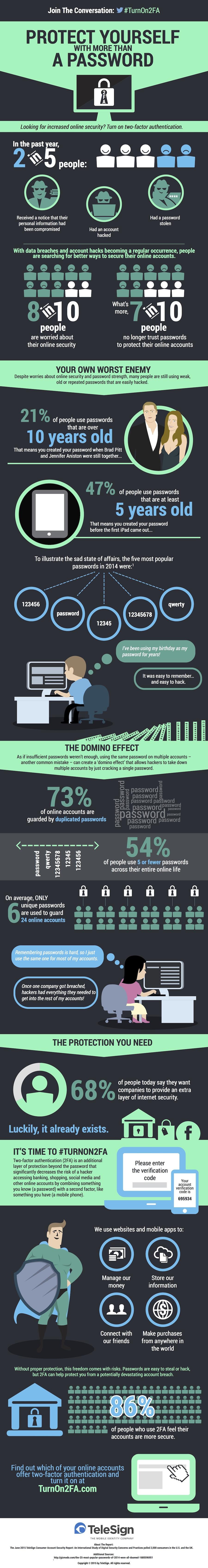 """Sicherheit: Infografik erklärt die Vorteile der Zwei-Faktor-Authentifizierung. (Grafik: <a href=""""https://www.turnon2fa.com/"""">TeleSign</a>)"""