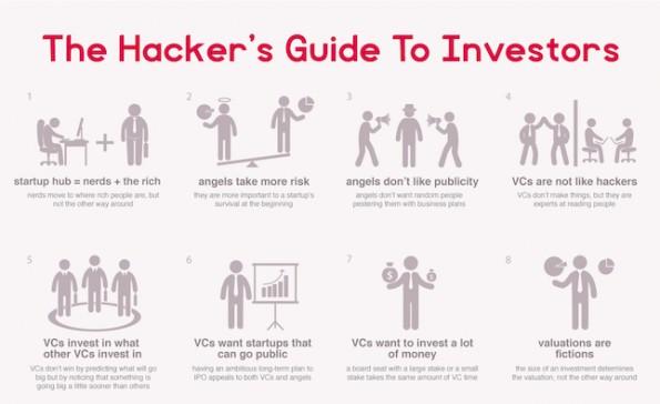 """Der """"Hacker's Guide to Investors"""" von Paul Graham als Infografik von Funders and Founders."""