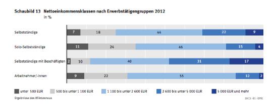 Solo-Selbstständige verdienen in Deutschland meist nicht so viel. (Foto: Statistisches Bundesamt)