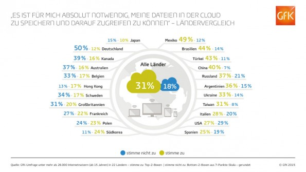 So unterschiedlich wird die Cloud international bewertet. (Grafik: GfK)