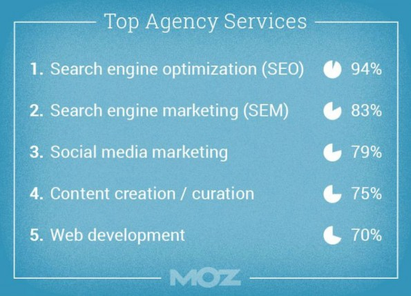 Online-Marketing: Die 5 wichtigsten Agentur-Services. (Grafik: Moz)