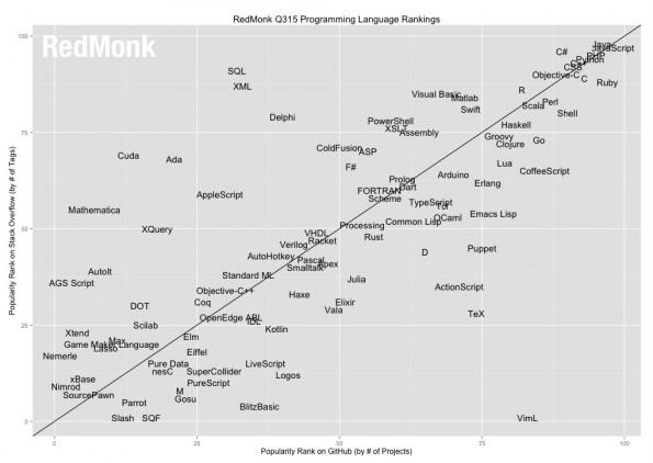 Das Programmiersprachen-Ranking korreliert GitHub-Projekte und Diskussionen. (Grafik: RedMonk)