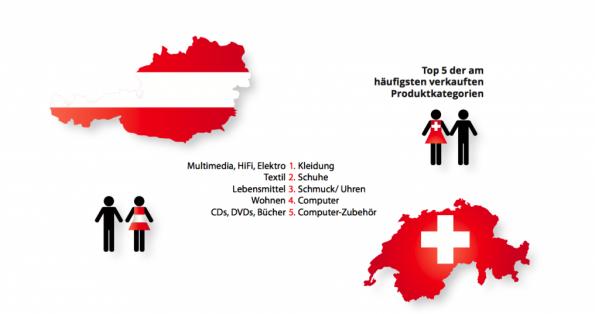 Internationalisierung im E-Commerce: Allein zwischen Österreich und der Schweiz gibt es bei der Nachfrage der Güter große Unterschiede. (Quelle: ECC Köln mit Namics und prudsys, 2014, Erfolgsfaktoren im E-Commerce, Screenshot: paypalobjects.com)