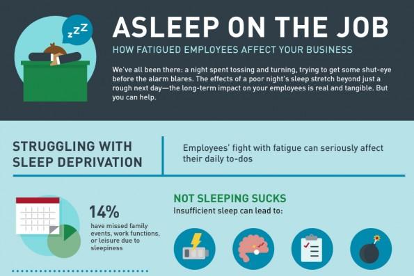 Infografik: Müde Mitarbeiter sind weniger produktiv. (Grafik: Virgin Pulse)