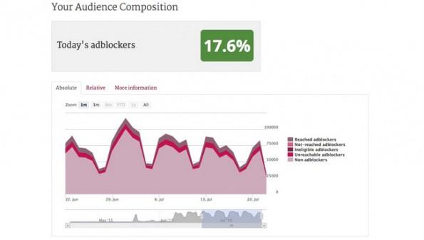 Adblocker-Report von PageFair zeigt unter anderem, wie viele Werbeblocker erreicht wurden. (Screenshot: PageFair)
